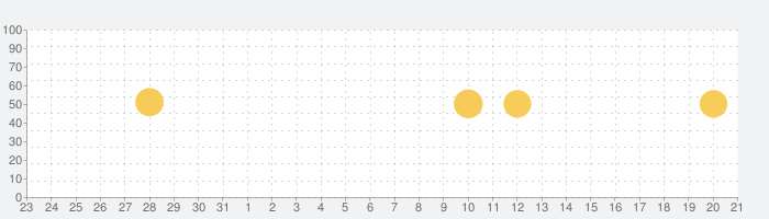 NHK WORLD-JAPANの話題指数グラフ(9月21日(月))