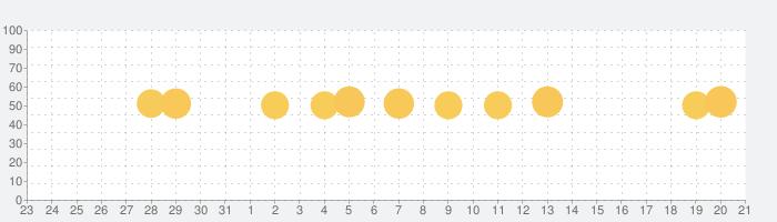 画質良くするアプリ - ノイズを徹底除去の話題指数グラフ(1月21日(木))