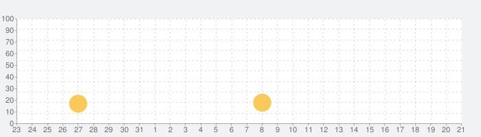 黒門こがらや出前アプリの話題指数グラフ(6月21日(月))