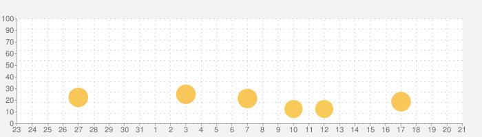 にゃんこトークの話題指数グラフ(1月21日(木))