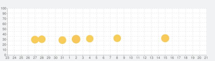 魔王「世界の半分あげるって言っちゃった」の話題指数グラフ(4月21日(水))
