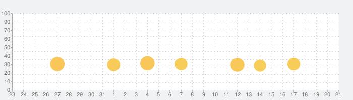 ファームヒーローの話題指数グラフ(9月21日(火))