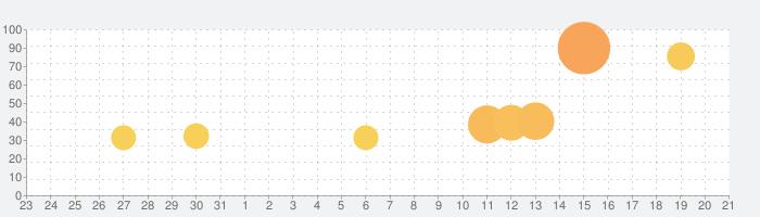 Cytus IIの話題指数グラフ(9月21日(月))
