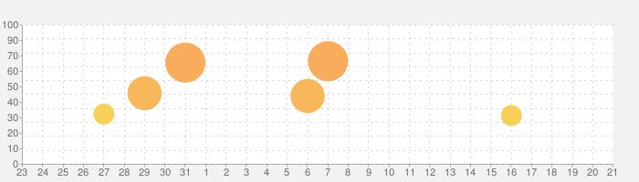 G1牧場ステークスの話題指数グラフ(9月21日(月))