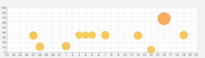 トッカ・ライフ・シティ(Toca Life: City)の話題指数グラフ(9月21日(火))