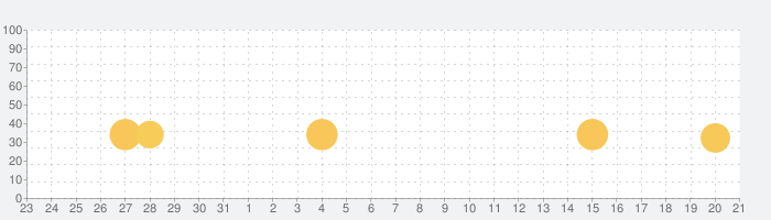 開幕!!パドックGPの話題指数グラフ(9月21日(火))