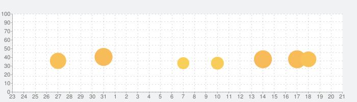 プロ野球バーサスの話題指数グラフ(9月21日(火))