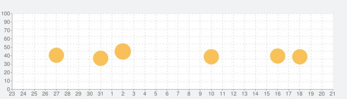 高速料金検索 - 高速道路の料金計算の話題指数グラフ(9月21日(火))