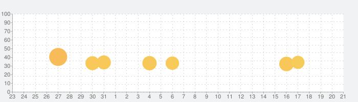 OK Golfの話題指数グラフ(9月21日(火))