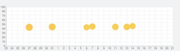 看護師国家試験 -看護クエスチョン・バンクの話題指数グラフ(1月21日(木))