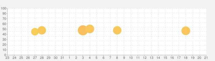 聖書の話題指数グラフ(4月21日(水))