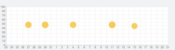 動画保存 - 動画再生 & 管理アプリ Mixboxの話題指数グラフ(1月21日(木))