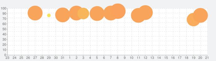 レイトン教授と不思議な町 EXHD for スマートフォンの話題指数グラフ(9月21日(火))