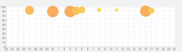 SLOT魔法少女まどか☆マギカの話題指数グラフ(4月21日(水))