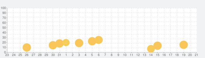 ディズニー emojiマッチの話題指数グラフ(9月21日(火))