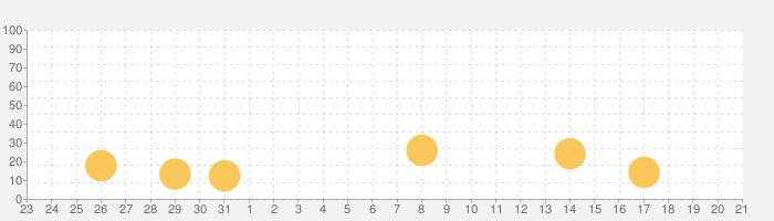 笑う聖者の行進 人気の育成シミュレーション放置ゲームの話題指数グラフ(9月21日(火))