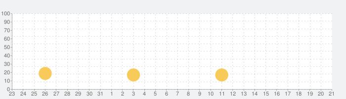 ノヴァ帝国の話題指数グラフ(4月21日(水))
