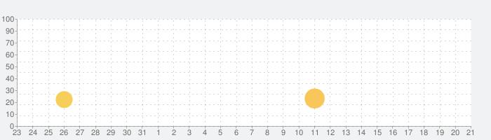 Blackiesの話題指数グラフ(6月21日(月))