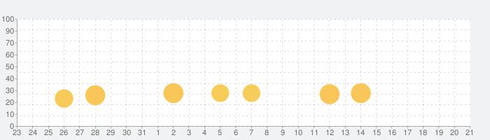 脳トレHAMARU 計算ゲームで算数と数学の脳トレ勉強の話題指数グラフ(9月21日(火))