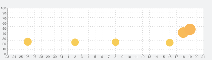 Water Sort Puzzleの話題指数グラフ(9月21日(月))