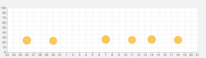 バブル帝国チャンピオンの話題指数グラフ(9月21日(月))