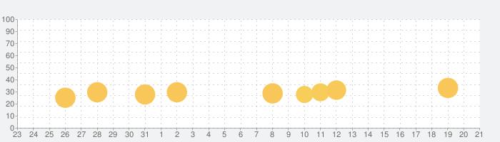 Thomasと仲間達:GO!GO!Thomas!の話題指数グラフ(9月21日(月))