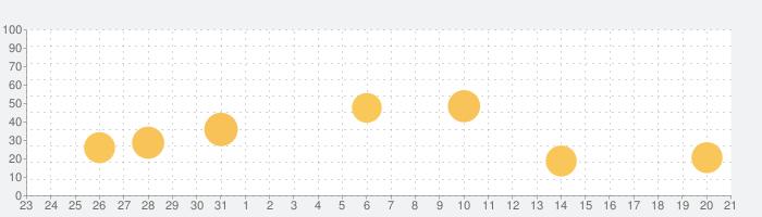 LIVE812(ハチイチニ)- ライブ配信アプリの話題指数グラフ(9月21日(火))
