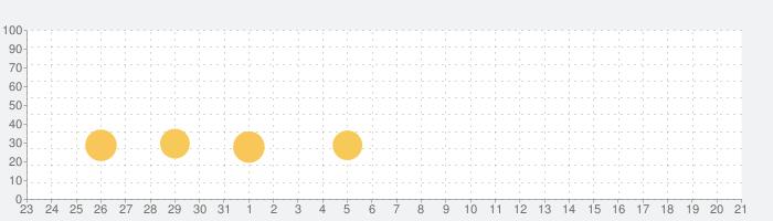 もののけ夜行-百鬼異世界物語の話題指数グラフ(2月21日(金))