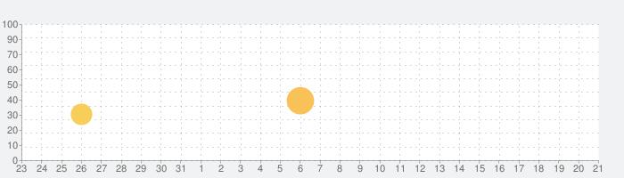 Peachy - 写真編集 & 顔 加工の話題指数グラフ(9月21日(月))