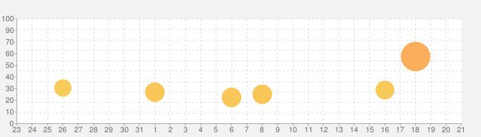 Uber Eats のお料理配達の話題指数グラフ(2月21日(金))