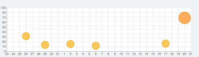 分数マンモスの話題指数グラフ(9月21日(月))