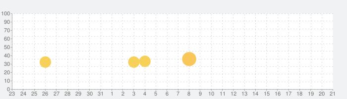 トリビア・クラック (広告なし)の話題指数グラフ(4月21日(水))