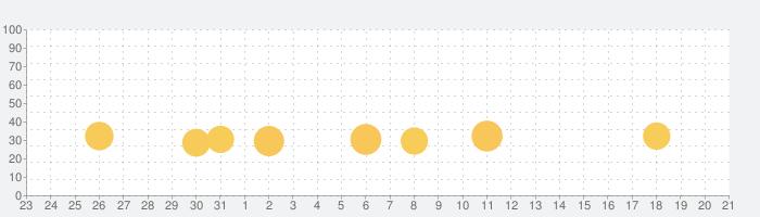 ごねんせいの漢字 - 小学五年生(小5)向け漢字勉強アプリの話題指数グラフ(6月21日(月))