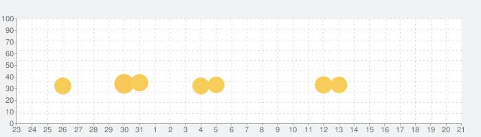鍛冶屋傭兵団 : 収集合成系 RPGの話題指数グラフ(2月21日(金))