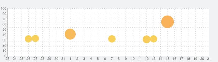 詰将棋の話題指数グラフ(9月21日(火))