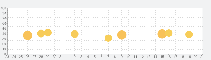3d Scanner App™の話題指数グラフ(9月21日(月))