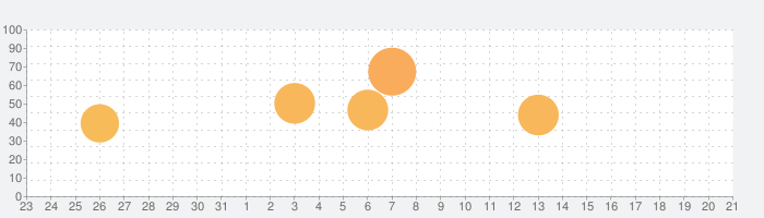 STEINS;GATE HDの話題指数グラフ(9月21日(月))