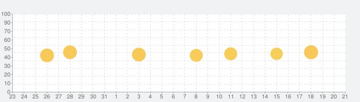 Metronome Pro - ームプロ-ビート&テンポの話題指数グラフ(9月21日(火))