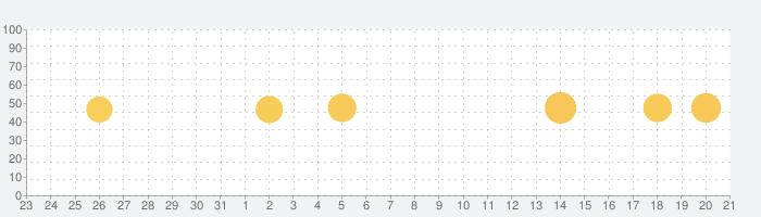 ジョルテ カレンダー&システム手帳でスケジュール管理の話題指数グラフ(1月21日(木))