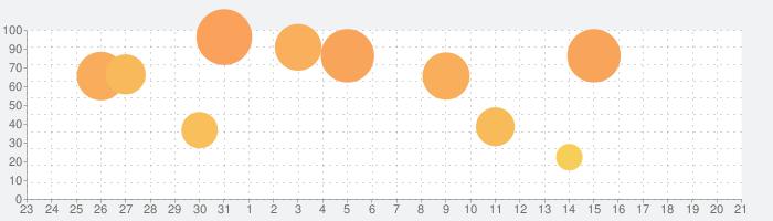 ワールドフリッパー(WORLD FLIPPER)の話題指数グラフ(2月21日(金))