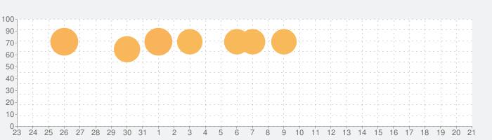 De:Lithe ~忘却の真王と盟約の天使~の話題指数グラフ(2月21日(金))
