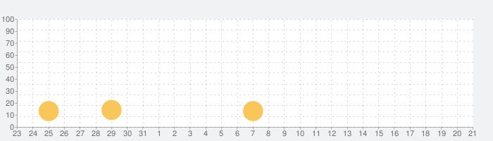 机で卓球の話題指数グラフ(2月21日(金))