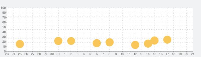 Gear.Club - True Racingの話題指数グラフ(9月21日(月))