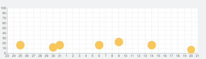脱出ゲーム 君おくる火の話題指数グラフ(9月21日(月))