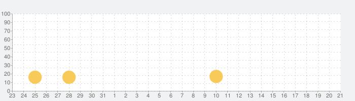 [王国]SLOT魔法少女まどか☆マギカの話題指数グラフ(6月21日(月))