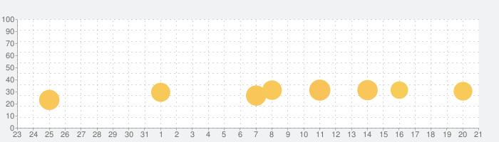 数学クイズ なん度?の話題指数グラフ(2月21日(金))
