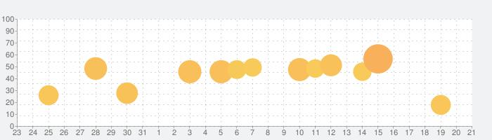 関数電卓 Panecal Plusの話題指数グラフ(9月21日(火))