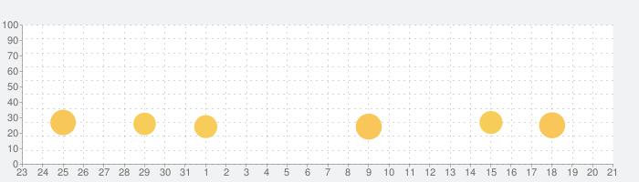 メロディ'sの話題指数グラフ(2月21日(金))