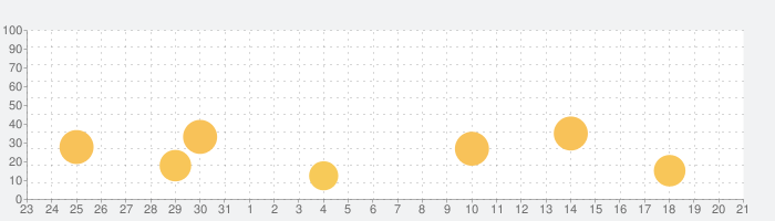 アストロガイド2020の話題指数グラフ(2月21日(金))