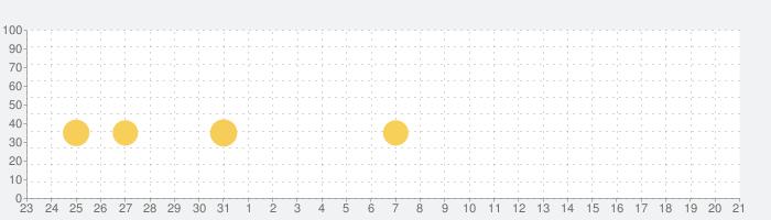 レベル・レーシングの話題指数グラフ(4月21日(水))